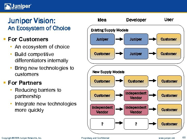 Juniper Vision: An Ecosystem of Choice § For Customers Idea Developer User Existing Supply