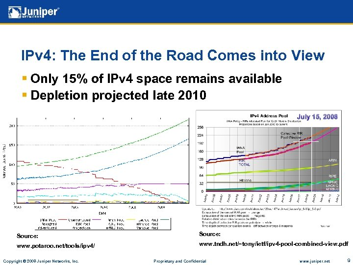 IPv 4: The End of the Road Comes into View § Only 15% of