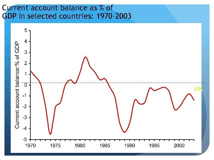 Current account balance as % of GDP in selected countries: 1970– 2003 UK