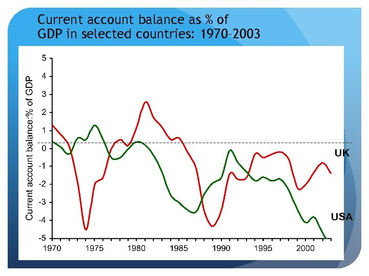 Current account balance as % of GDP in selected countries: 1970– 2003 UK USA