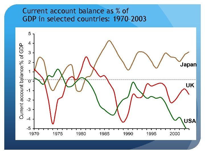 Current account balance as % of GDP in selected countries: 1970– 2003 Japan UK