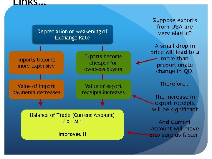 Links… Depreciation or weakening of Exchange Rate Imports become more expensive Exports become cheaper