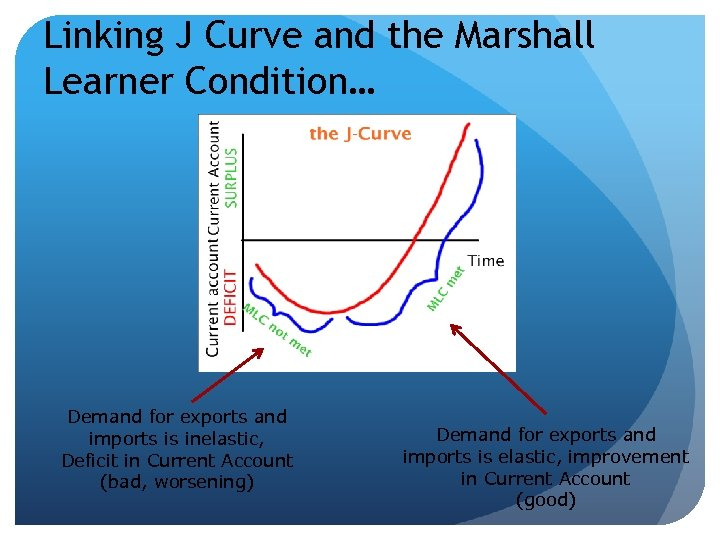 Linking J Curve and the Marshall Learner Condition… Demand for exports and imports is
