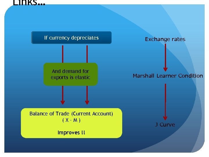 Links… If currency depreciates And demand for exports is elastic Balance of Trade (Current