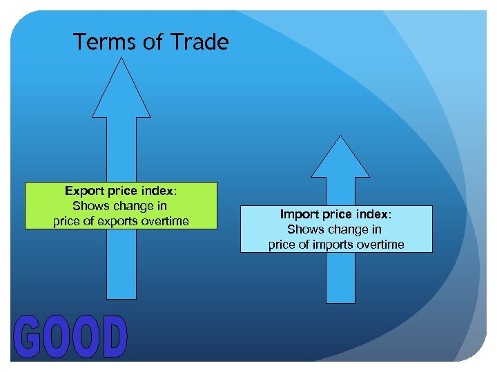 Terms of Trade Export price index: Shows change in price of exports overtime Import