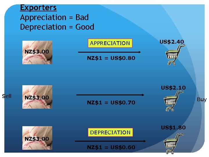 Exporters Appreciation = Bad Depreciation = Good APPRECIATION US$2. 40 NZ$3. 00 NZ$1 =