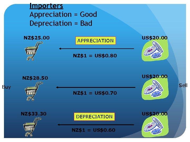 Importers Appreciation = Good Depreciation = Bad NZ$25. 00 APPRECIATION US$20. 00 NZ$1 =