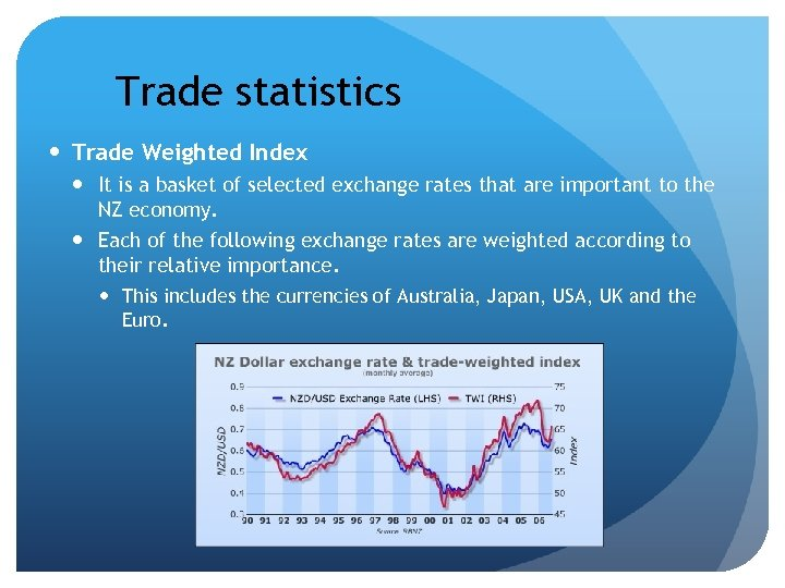 Trade statistics Trade Weighted Index It is a basket of selected exchange rates that