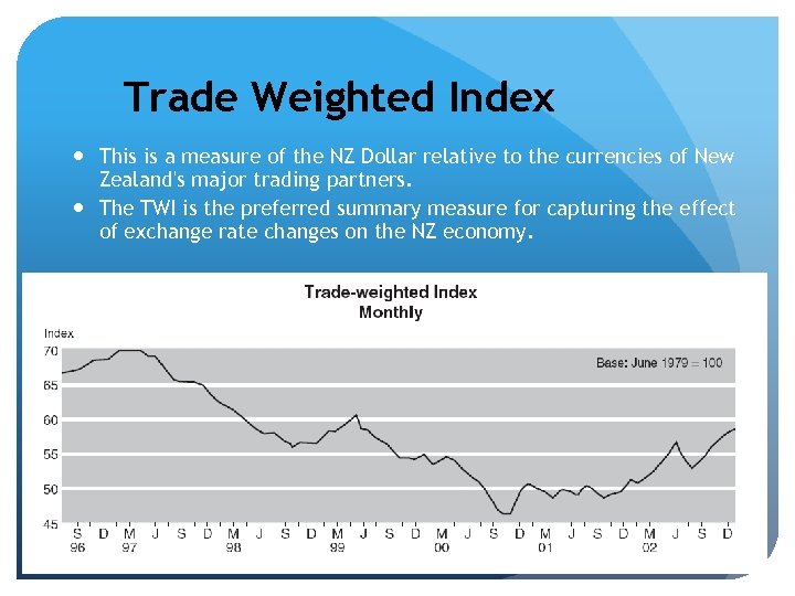 Trade Weighted Index This is a measure of the NZ Dollar relative to the