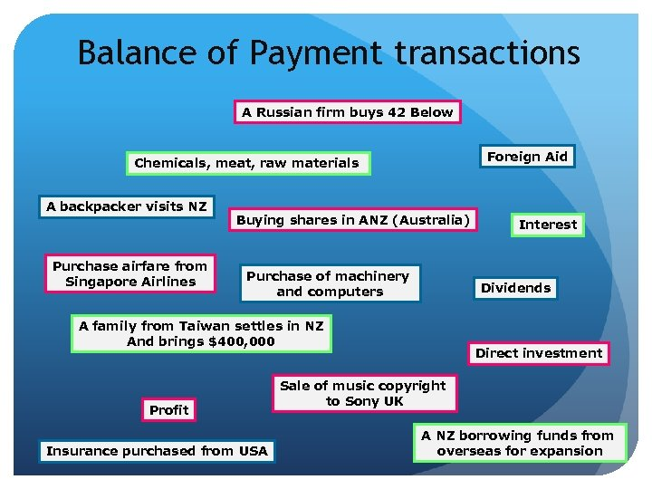 Balance of Payment transactions A Russian firm buys 42 Below Foreign Aid Chemicals, meat,