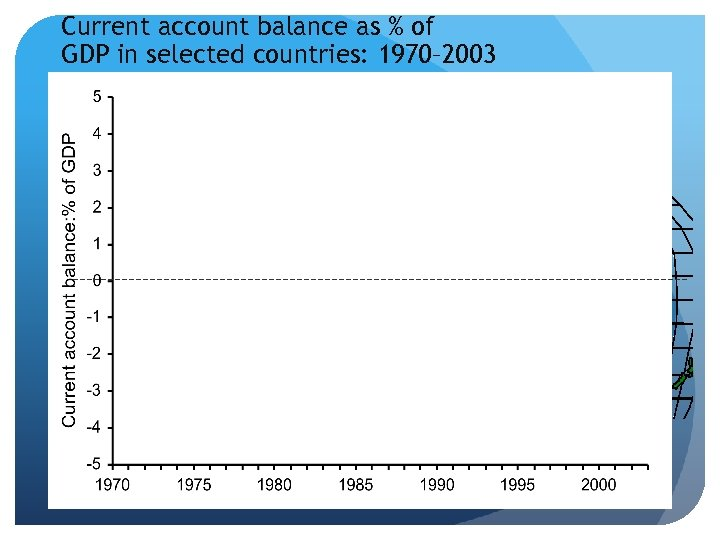Current account balance as % of GDP in selected countries: 1970– 2003