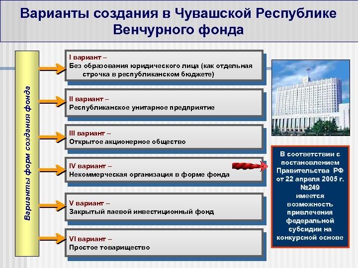 Варианты создания в Чувашской Республике Венчурного фонда Варианты форм создания фонда I вариант –