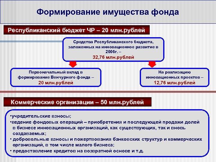 Формирование имущества фонда Республиканский бюджет ЧР – 20 млн. рублей Средства Республиканского бюджета, заложенных