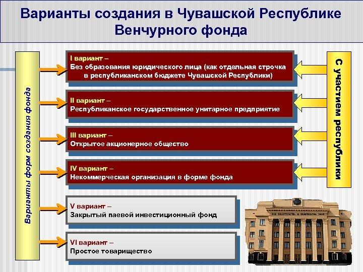 Варианты создания в Чувашской Республике Венчурного фонда Варианты форм создания фонда II вариант –