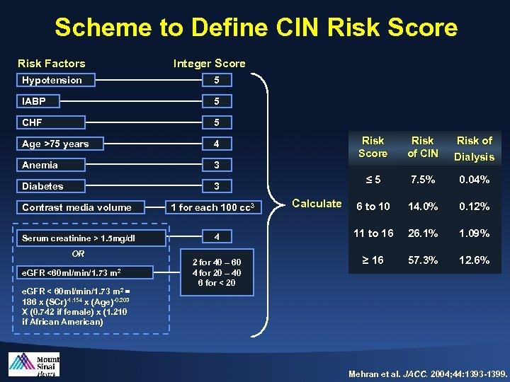 Scheme to Define CIN Risk Score Risk Factors Integer Score Hypotension 5 IABP 5