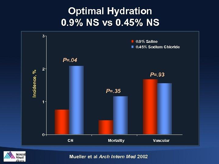 Optimal Hydration 0. 9% NS vs 0. 45% NS 3 0. 9% Saline 0.