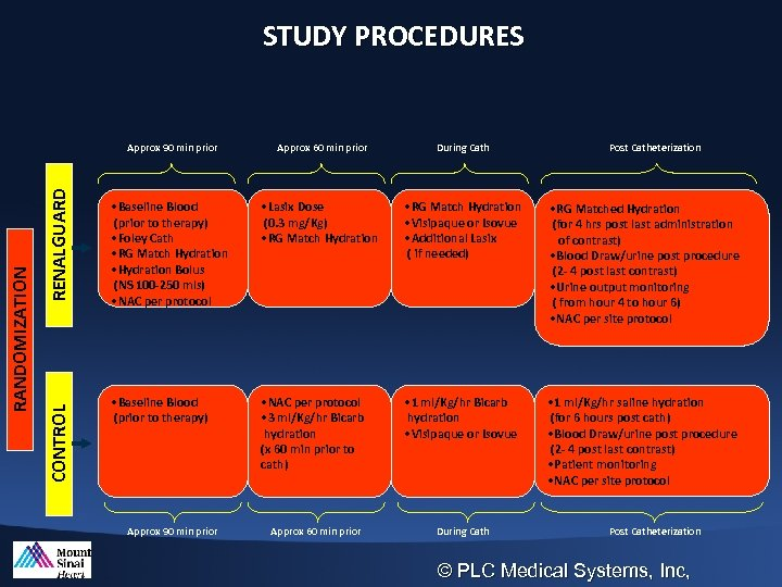STUDY PROCEDURES RENALGUARD CONTROL RANDOMIZATION Approx 90 min prior Approx 60 min prior During