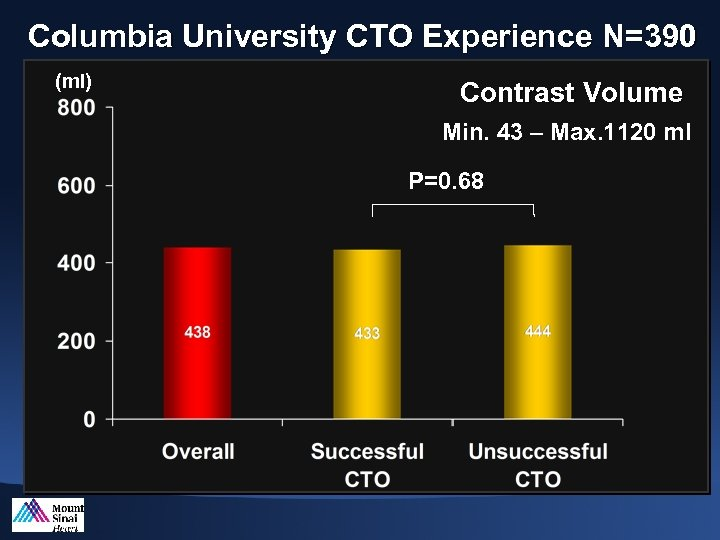 Columbia University CTO Experience N=390 (ml) Contrast Volume Min. 43 – Max. 1120 ml