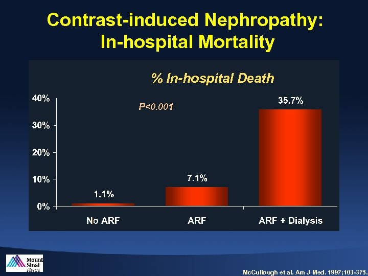 Contrast-induced Nephropathy: In-hospital Mortality % In-hospital Death P<0. 001 Mc. Cullough et al. Am