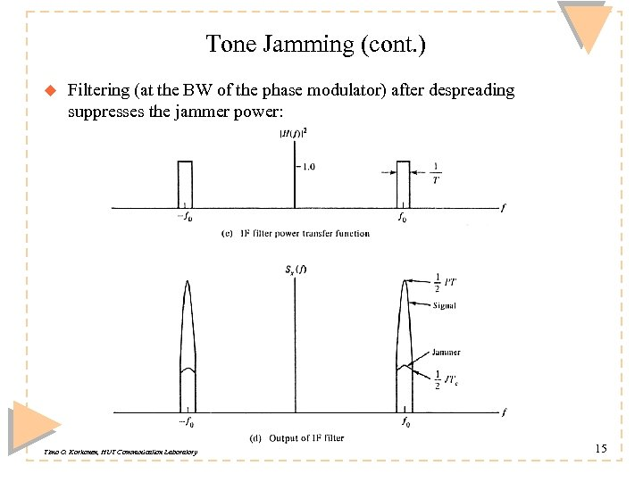 Tone Jamming (cont. ) u Filtering (at the BW of the phase modulator) after