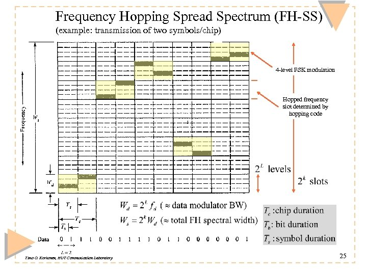 Frequency Hopping Spread Spectrum (FH-SS) (example: transmission of two symbols/chip) 4 -level FSK modulation