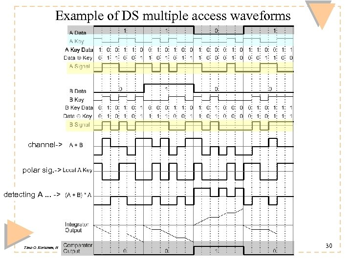 Example of DS multiple access waveforms channel-> polar sig. -> detecting A. . .