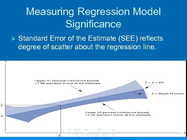 Measuring Regression Model Significance Ø Standard Error of the Estimate (SEE) reflects degree of
