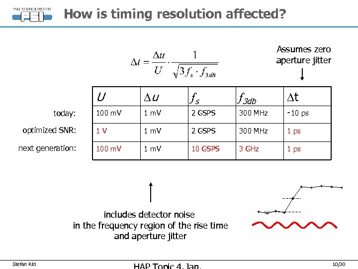 How is timing resolution affected? Assumes zero aperture jitter U today: optimized SNR: next
