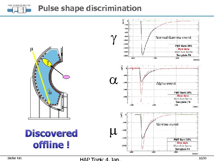 Pulse shape discrimination g m g a a Discovered offline ! Stefan Ritt m