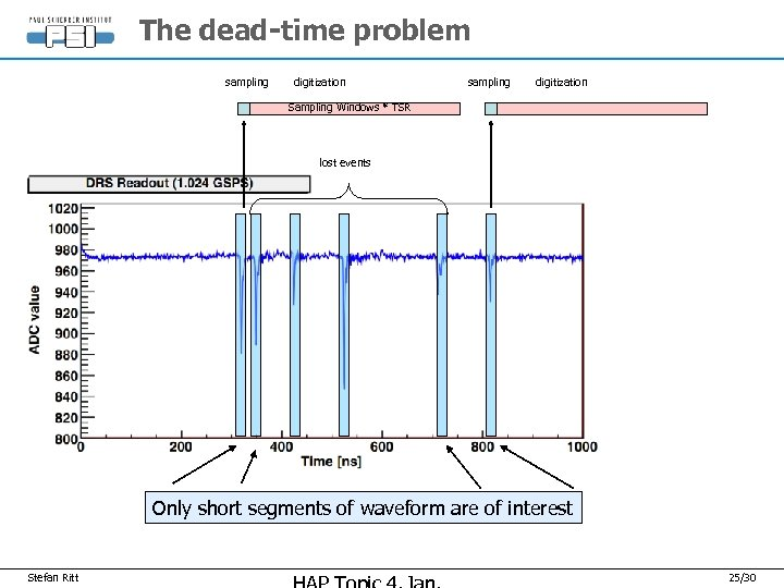 The dead-time problem sampling digitization Sampling Windows * TSR lost events Only short segments