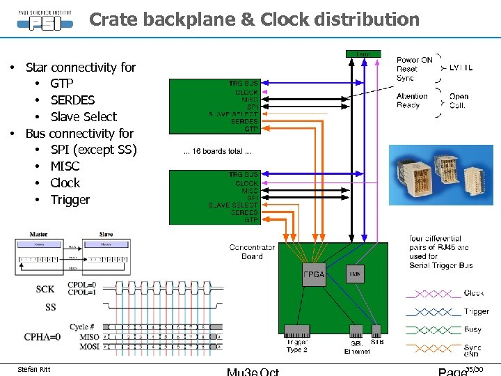 Crate backplane & Clock distribution • Star connectivity for • GTP • SERDES •