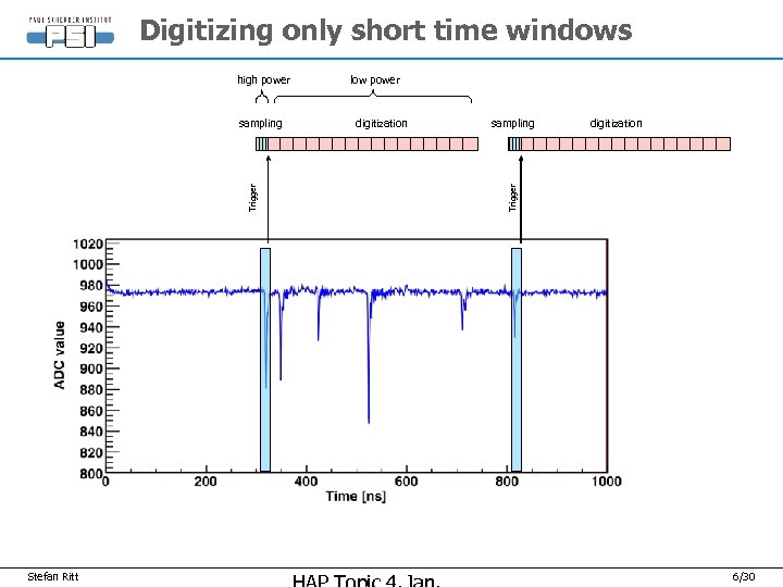 Digitizing only short time windows Trigger sampling Stefan Ritt low power digitization sampling digitization