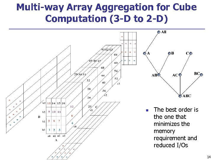 Multi-way Array Aggregation for Cube Computation (3 -D to 2 -D) n The best