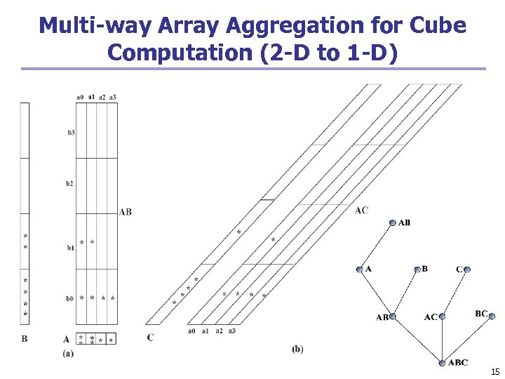 Multi-way Array Aggregation for Cube Computation (2 -D to 1 -D) 15