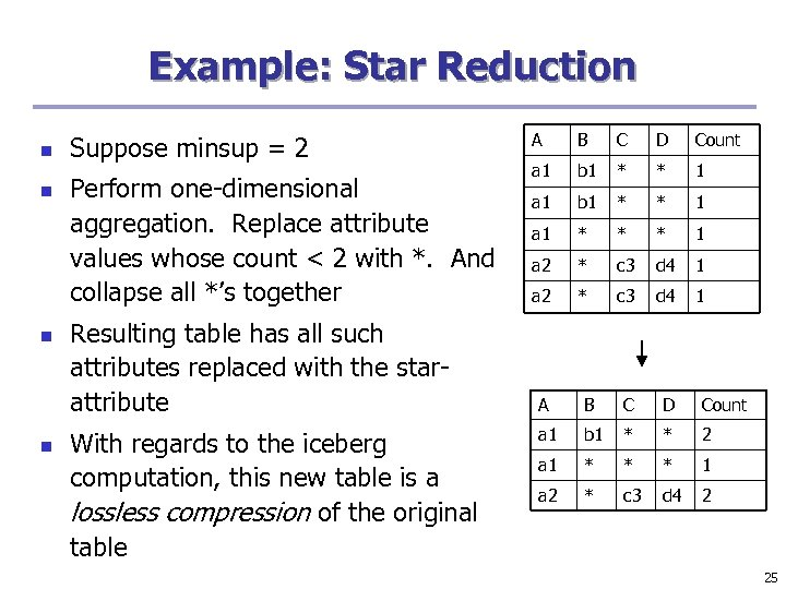 Example: Star Reduction n n Suppose minsup = 2 Perform one-dimensional aggregation. Replace attribute