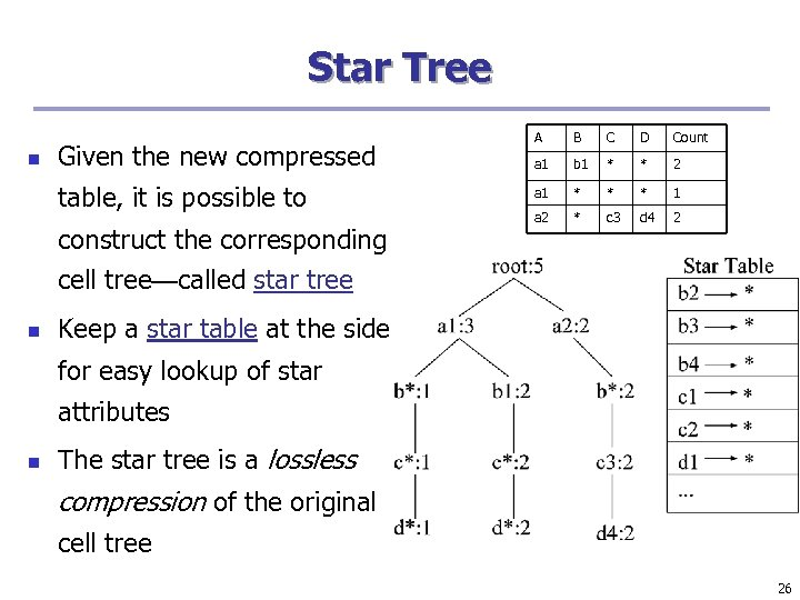 Star Tree n Given the new compressed table, it is possible to construct the