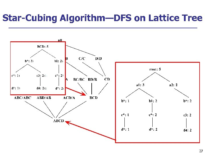 Star-Cubing Algorithm—DFS on Lattice Tree 27