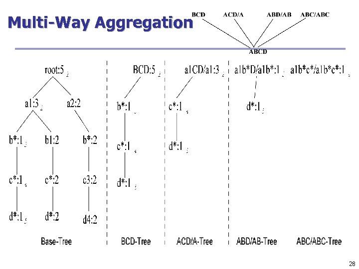 Multi-Way Aggregation 28