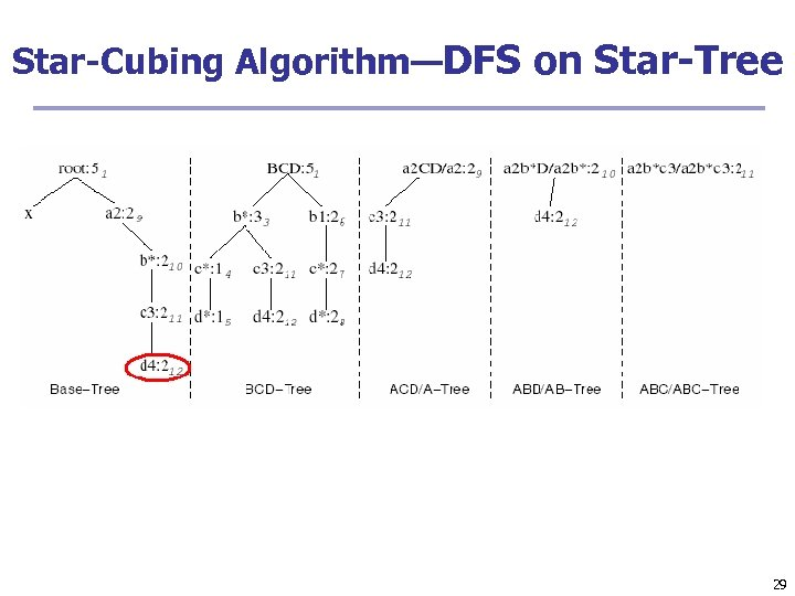 Star-Cubing Algorithm—DFS on Star-Tree 29