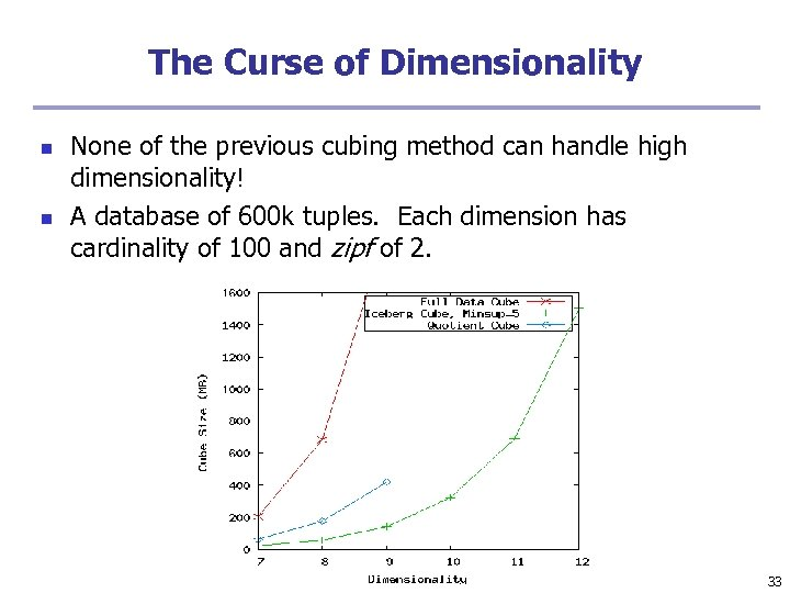 The Curse of Dimensionality n n None of the previous cubing method can handle
