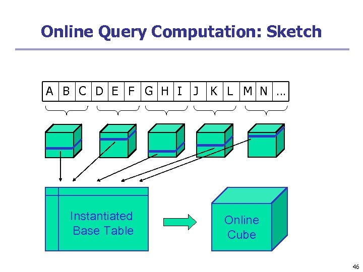 Online Query Computation: Sketch A B C D E F G H I J