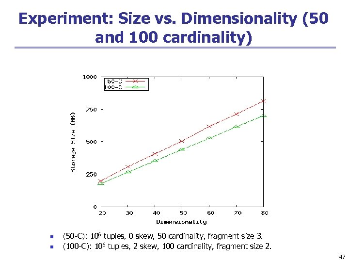 Experiment: Size vs. Dimensionality (50 and 100 cardinality) n n (50 -C): 106 tuples,