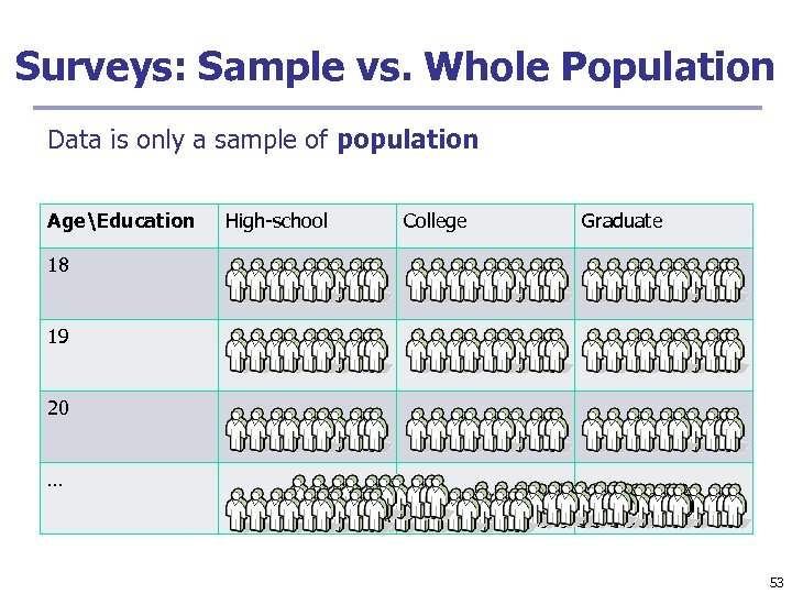 Surveys: Sample vs. Whole Population Data is only a sample of population AgeEducation High-school