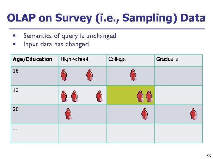 OLAP on Survey (i. e. , Sampling) Data § § Semantics of query is