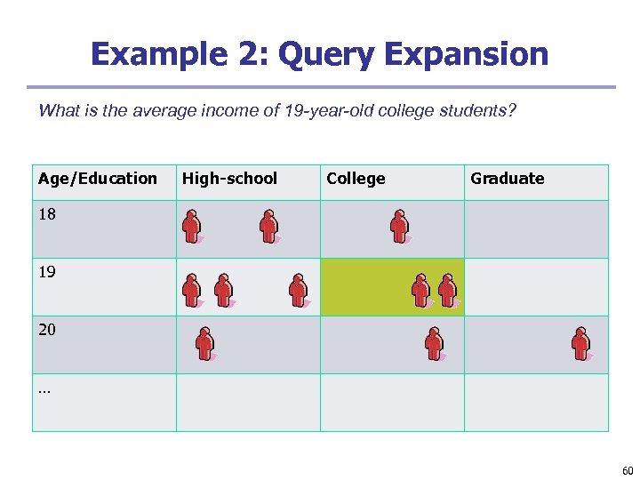 Example 2: Query Expansion What is the average income of 19 -year-old college students?
