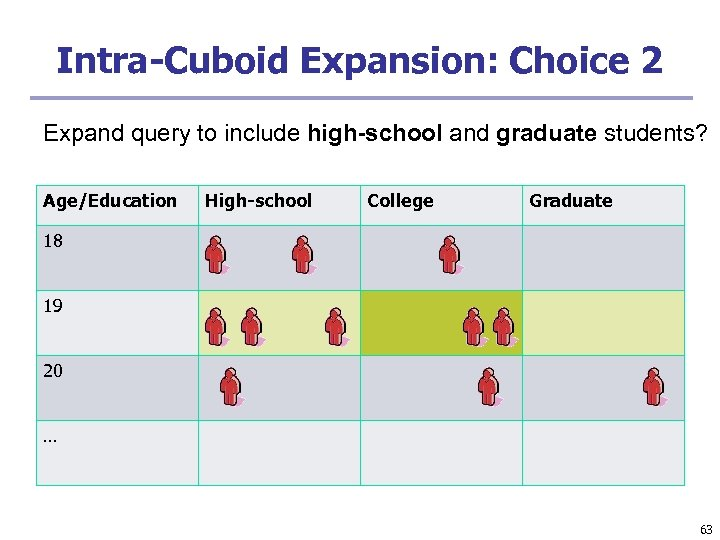 Intra-Cuboid Expansion: Choice 2 Expand query to include high-school and graduate students? Age/Education High-school