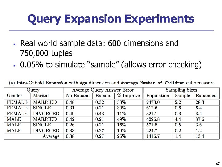 Query Expansion Experiments § § Real world sample data: 600 dimensions and 750, 000