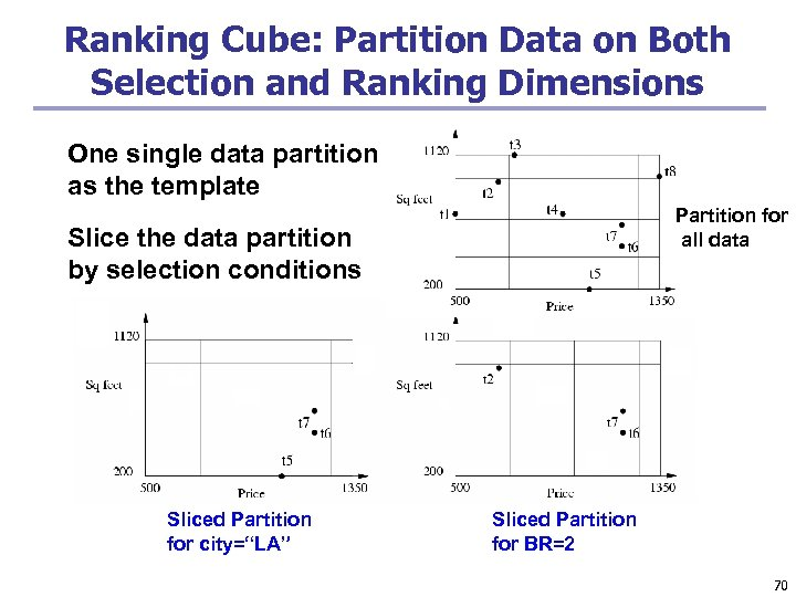 Ranking Cube: Partition Data on Both Selection and Ranking Dimensions One single data partition
