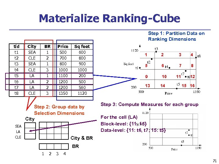 Materialize Ranking-Cube Step 1: Partition Data on Ranking Dimensions tid t 1 t 2