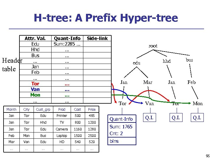 H-tree: A Prefix Hyper-tree Header table Attr. Val. Edu Hhd Bus … Jan Feb